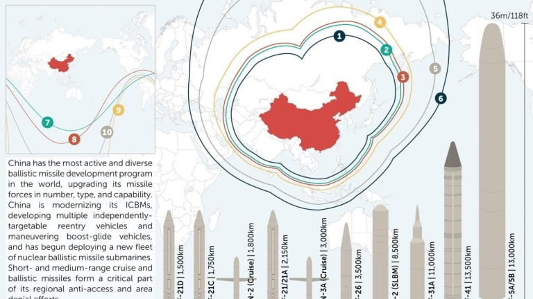How China Could Pummel U.S. Bases in Asia with Missiles