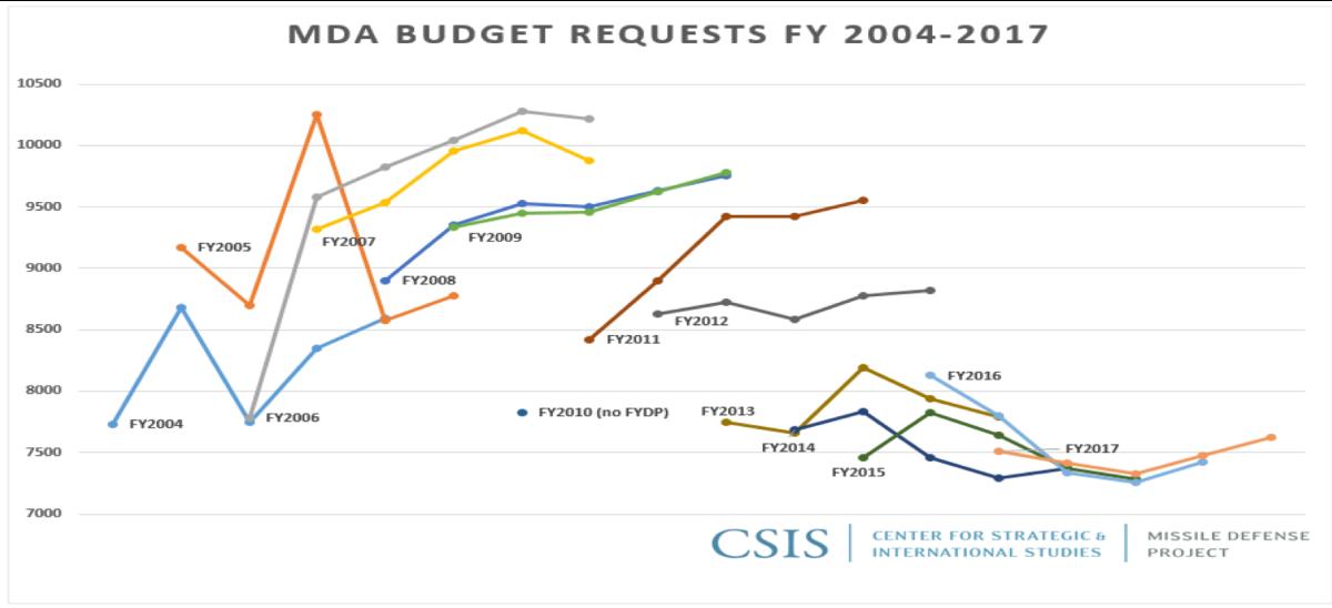 MDA Budget Requests FY 2004 - 2017